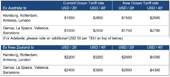 Major container lines push up 6