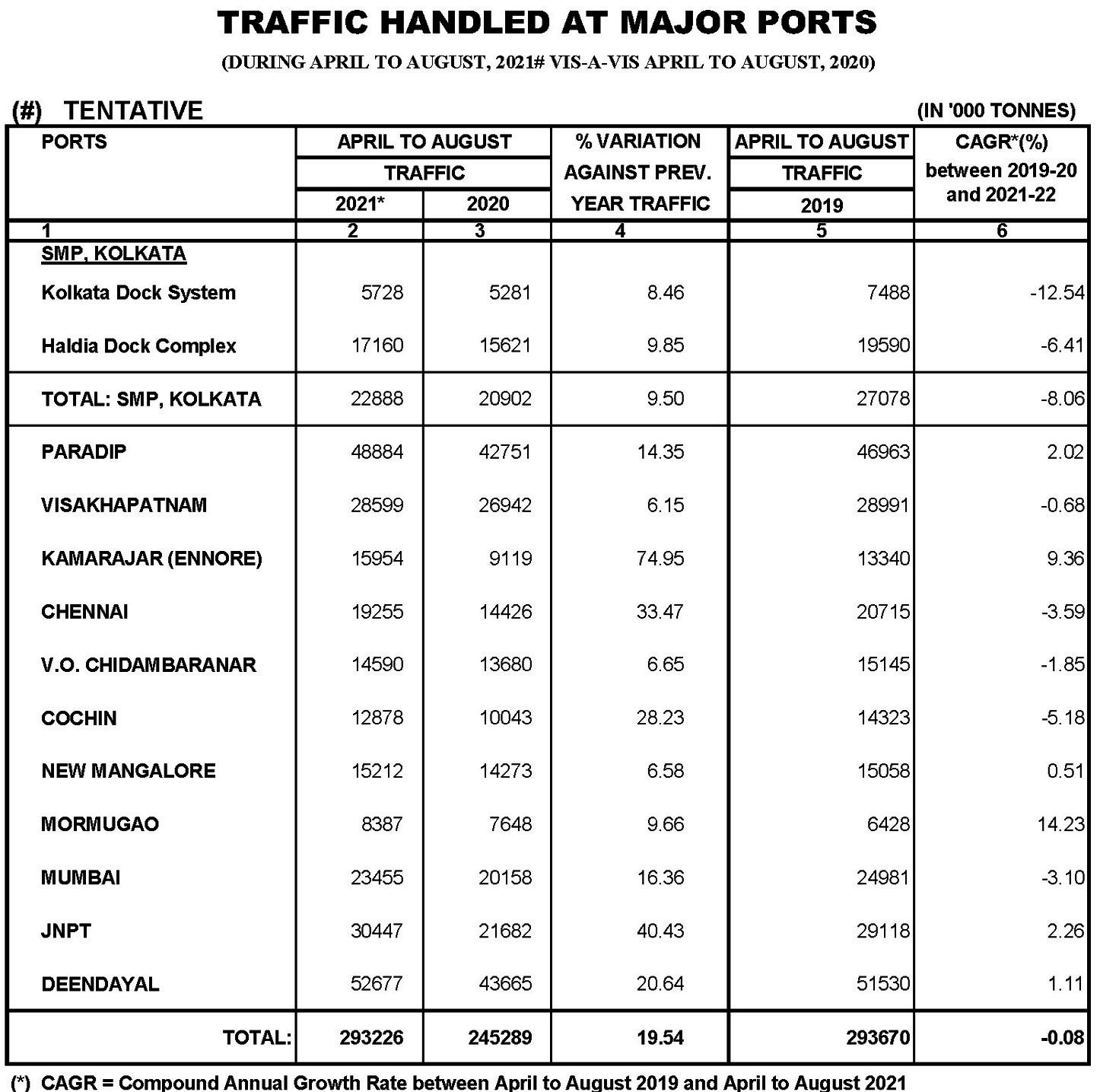 India Cargo Traffic At Major Ports Rises 1